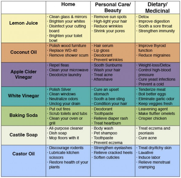 70-uses-of-everyday-products-that-will-save-money-and-keep-you-healthy-600x590
